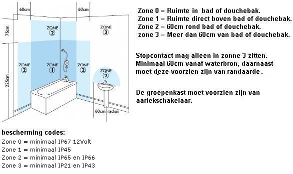 Goedkope Badkamerkast ~ Read the fuc manual and read the fuc datasheet ...